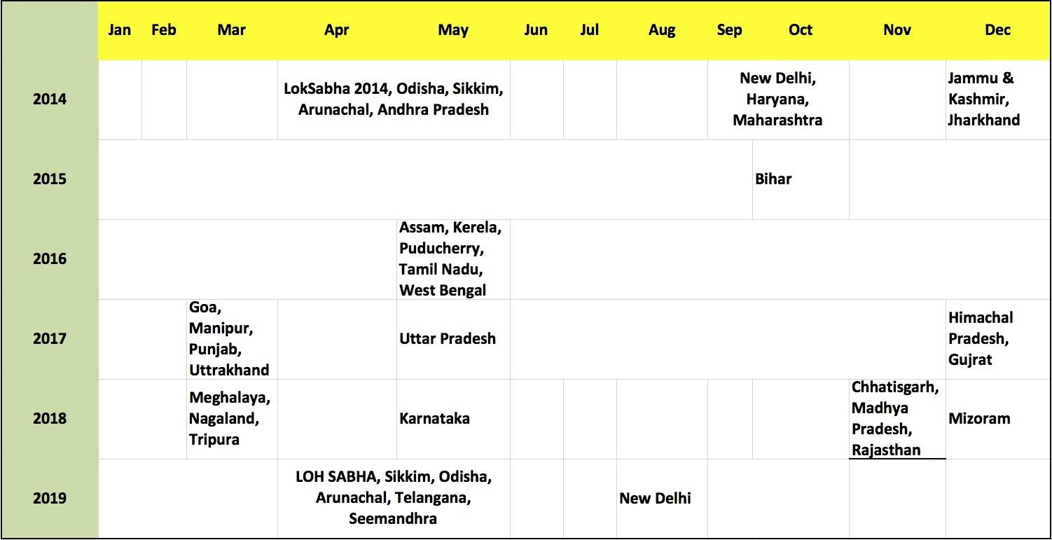 india-election-calendar